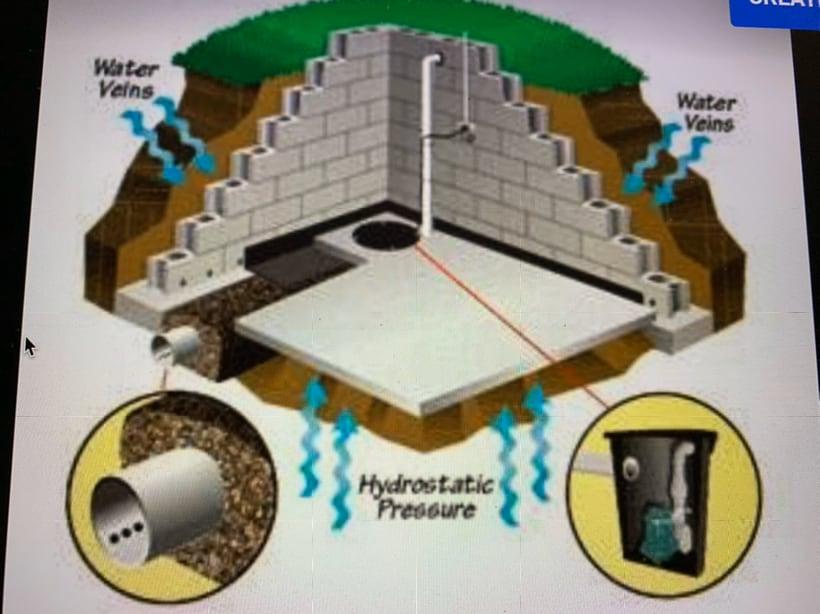 Aqua Dry Basement Waterproofing logo